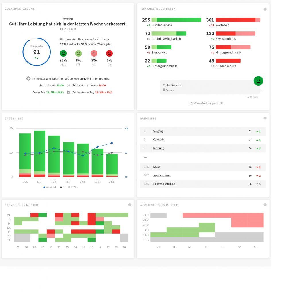 Bild oben: Übersichtliche Zusammenfassung im Wochenbericht zur Kundenzufriedenheit